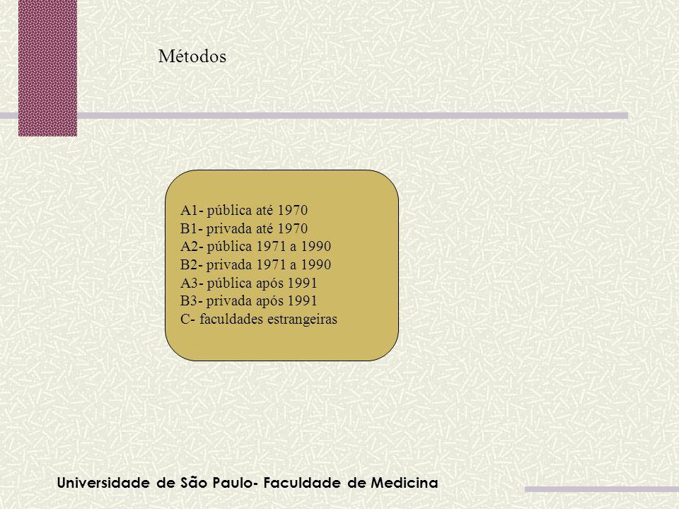 Universidade de São Paulo- Faculdade de Medicina Métodos A1- pública até 1970 B1- privada até 1970 A2- pública 1971 a 1990 B2- privada 1971 a 1990 A3-