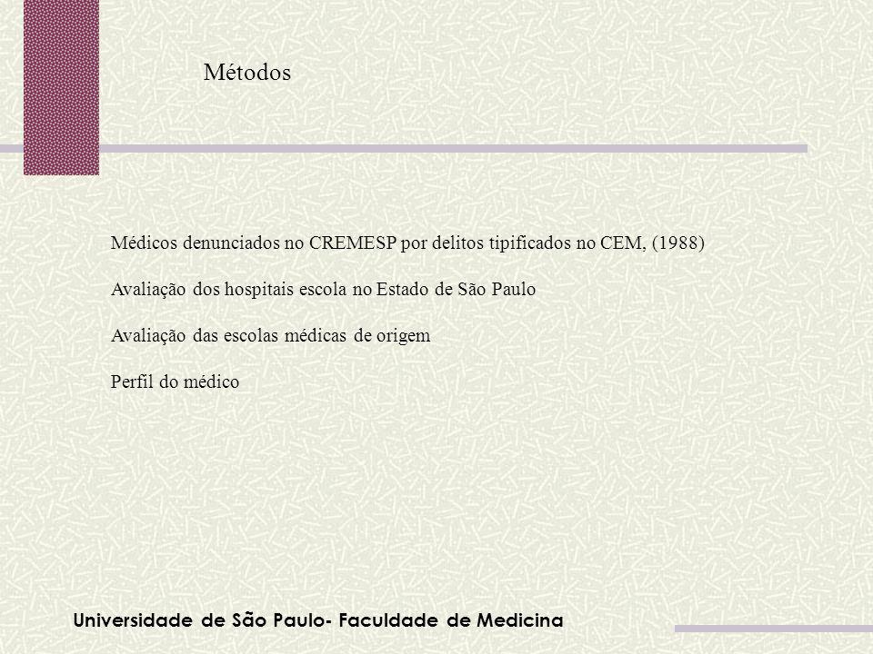 Universidade de São Paulo- Faculdade de Medicina Métodos Médicos denunciados no CREMESP por delitos tipificados no CEM, (1988) Avaliação dos hospitais