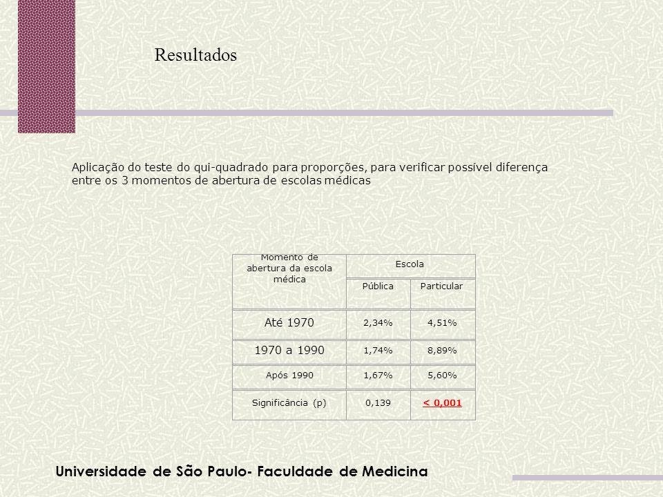 Universidade de São Paulo- Faculdade de Medicina Resultados Momento de abertura da escola médica Escola PúblicaParticular Até 1970 2,34%4,51% 1970 a 1