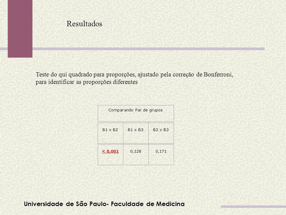 Universidade de São Paulo- Faculdade de Medicina Resultados Comparando Par de grupos B1 x B2B1 x B3B2 x B3 < 0,0010,1280,171 Teste do qui quadrado par