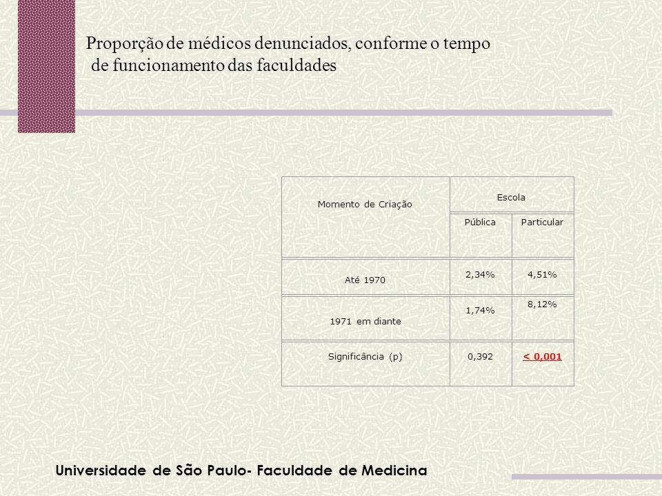 Universidade de São Paulo- Faculdade de Medicina Proporção de médicos denunciados, conforme o tempo de funcionamento das faculdades Tabela 01 Momento