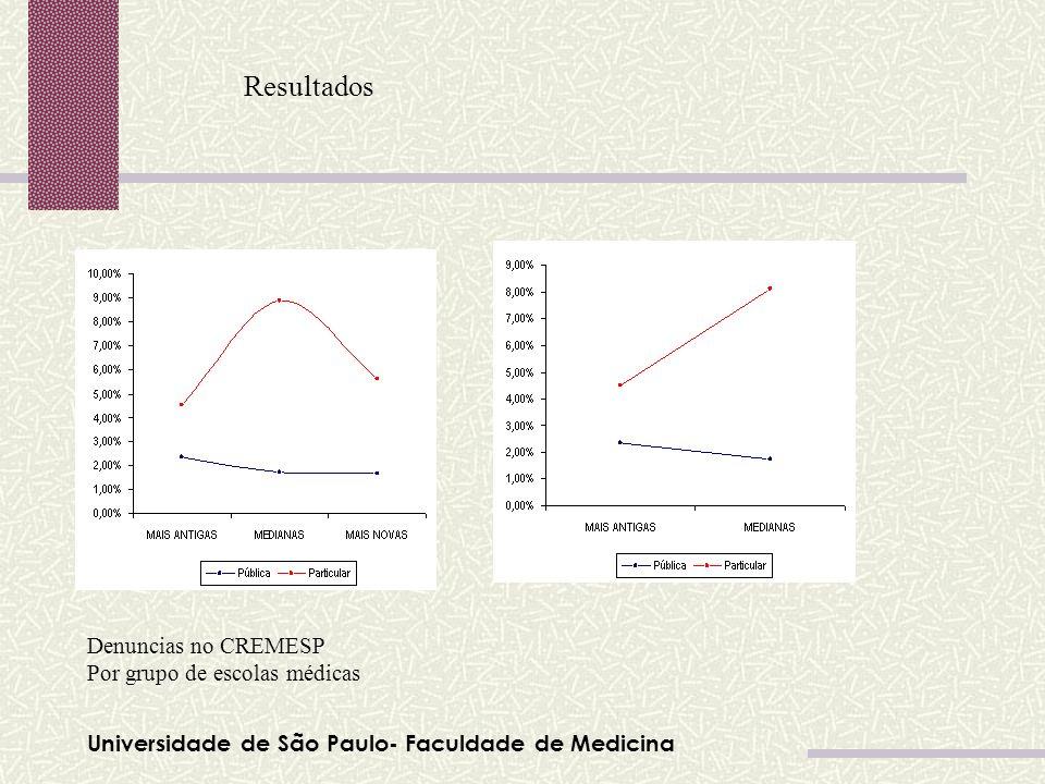 Universidade de São Paulo- Faculdade de Medicina Resultados Denuncias no CREMESP Por grupo de escolas médicas