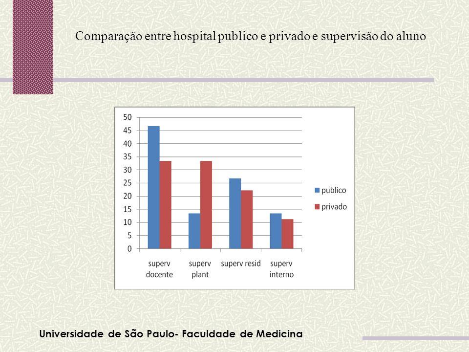Universidade de São Paulo- Faculdade de Medicina Comparação entre hospital publico e privado e supervisão do aluno Tabela 01