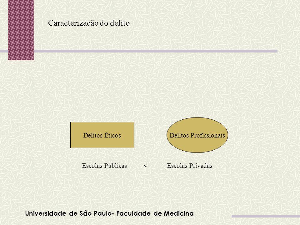 Universidade de São Paulo- Faculdade de Medicina Caracterização do delito Tabela 01 Delitos Éticos Delitos Profissionais Escolas Públicas Escolas Priv
