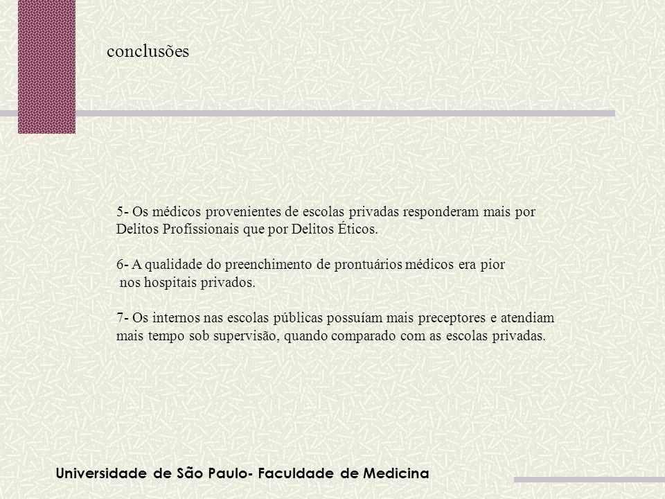 Universidade de São Paulo- Faculdade de Medicina conclusões Tabela 01 5- Os médicos provenientes de escolas privadas responderam mais por Delitos Prof