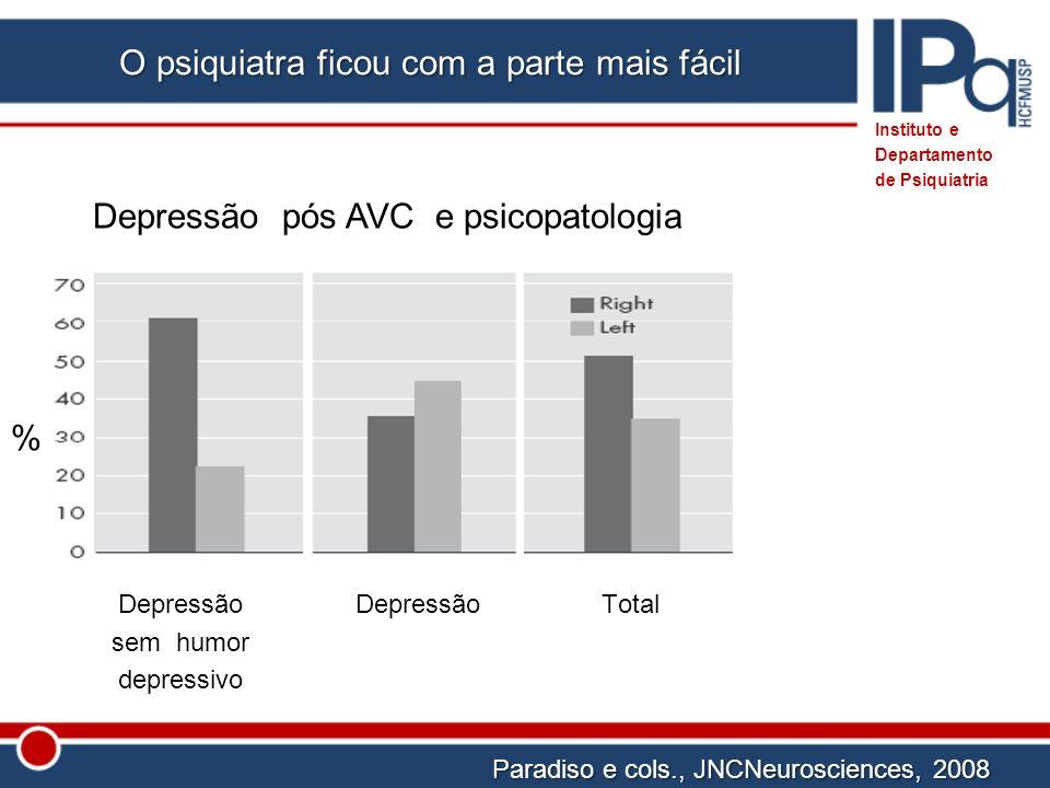 Total Paradiso e cols., JNCNeurosciences, 2008 Instituto e Departamento de Psiquiatria % Depressão sem humor depressivo Depressão Depressão pós AVC e