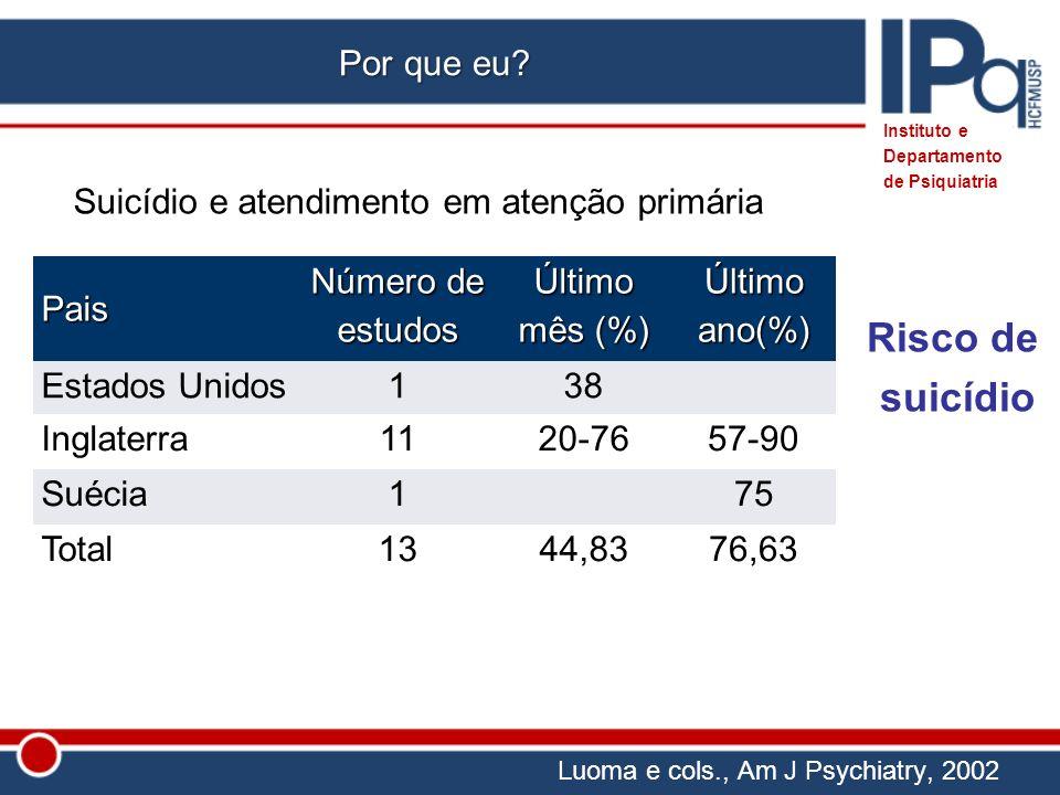 Luoma e cols., Am J Psychiatry, 2002 Instituto e Departamento de PsiquiatriaPais Número de estudos Último mês (%) Último ano(%) Estados Unidos138 Ingl