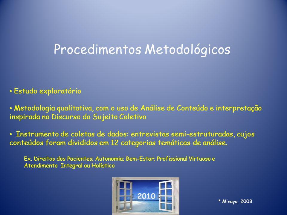 2010 Procedimentos Metodológicos Estudo exploratório Metodologia qualitativa, com o uso de Análise de Conteúdo e interpretação inspirada no Discurso d