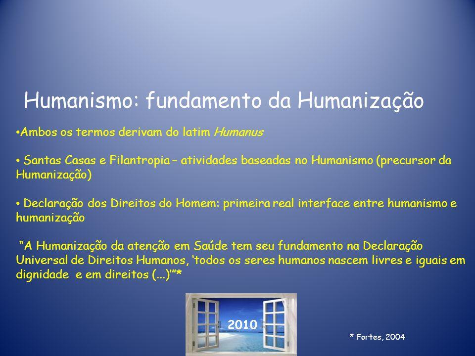2010 Humanismo: fundamento da Humanização Ambos os termos derivam do latim Humanus Santas Casas e Filantropia – atividades baseadas no Humanismo (prec