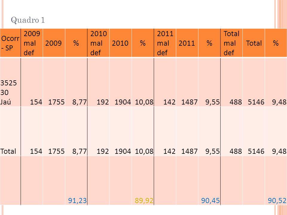 Quadro 1 Ocorr - SP 2009 mal def 2009% 2010 mal def 2010% 2011 mal def 2011% Total mal def Total% 3525 30 Jaú15417558,77192190410,0814214879,554885146
