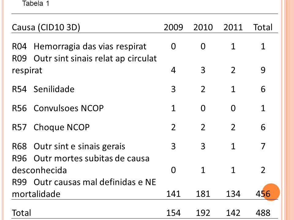 Causa (CID10 3D)200920102011Total R04 Hemorragia das vias respirat0011 R09 Outr sint sinais relat ap circulat respirat4329 R54 Senilidade3216 R56 Conv