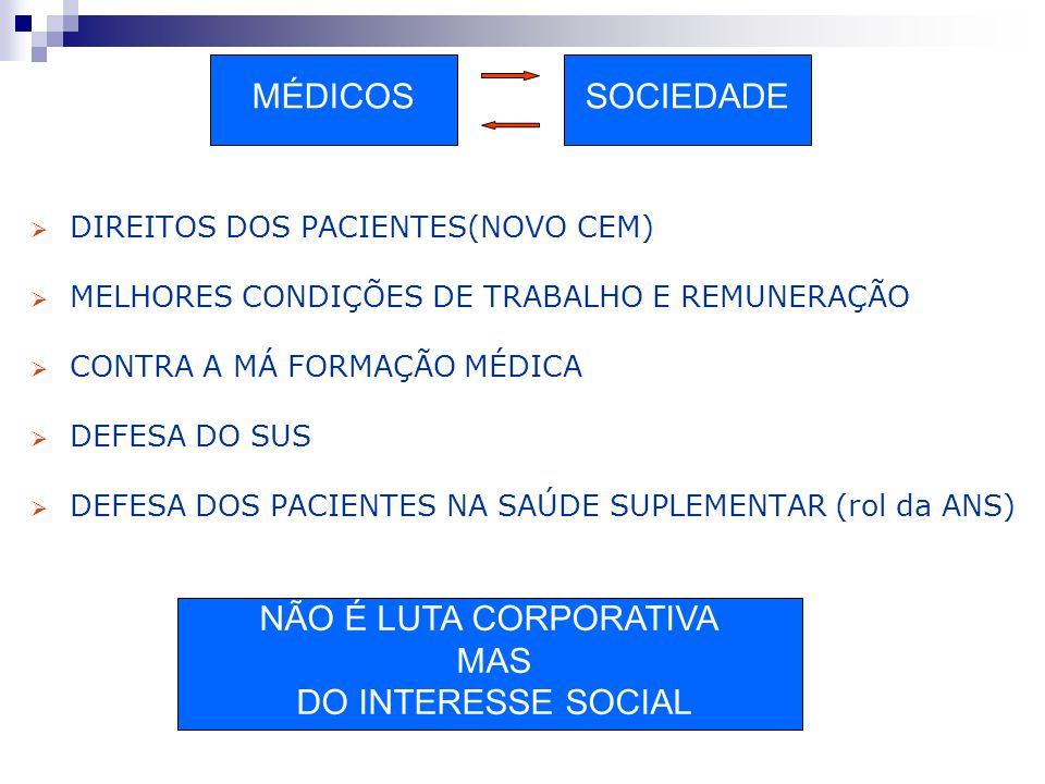 DIREITOS DOS PACIENTES(NOVO CEM) MELHORES CONDIÇÕES DE TRABALHO E REMUNERAÇÃO CONTRA A MÁ FORMAÇÃO MÉDICA DEFESA DO SUS DEFESA DOS PACIENTES NA SAÚDE SUPLEMENTAR (rol da ANS) NÃO É LUTA CORPORATIVA MAS DO INTERESSE SOCIAL MÉDICOSSOCIEDADE