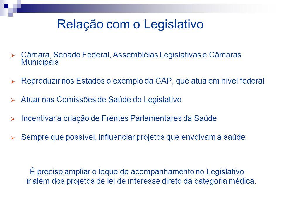 Relação com o Legislativo Câmara, Senado Federal, Assembléias Legislativas e Câmaras Municipais Reproduzir nos Estados o exemplo da CAP, que atua em n