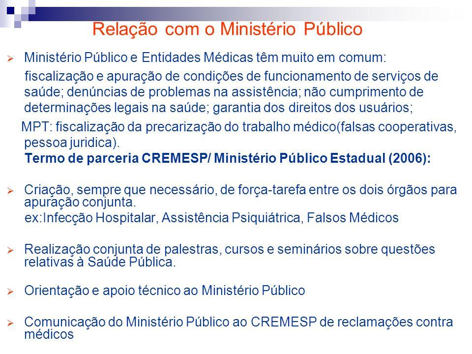 Relação com o Ministério Público Ministério Público e Entidades Médicas têm muito em comum: fiscalização e apuração de condições de funcionamento de s