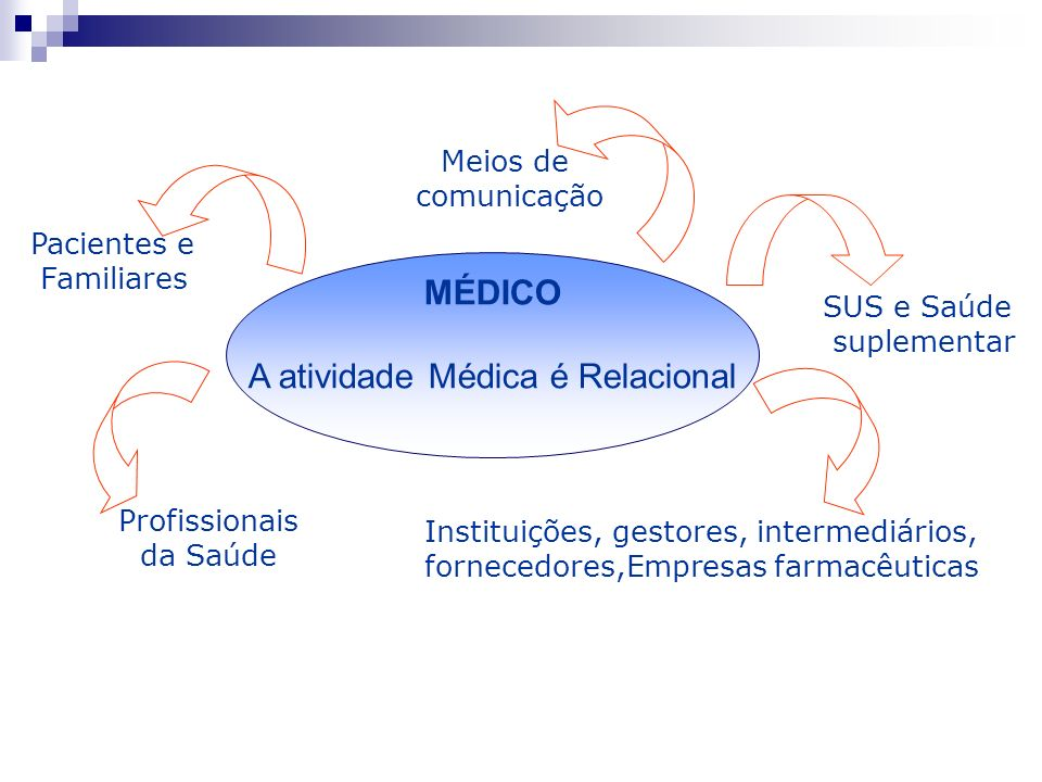 MÉDICO A atividade Médica é Relacional Profissionais da Saúde Pacientes e Familiares SUS e Saúde suplementar Instituições, gestores, intermediários, f