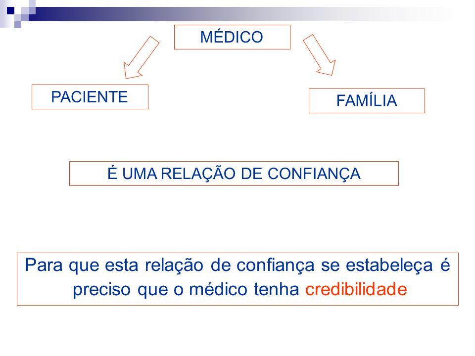 Para que esta relação de confiança se estabeleça é preciso que o médico tenha credibilidade MÉDICO PACIENTE FAMÍLIA É UMA RELAÇÃO DE CONFIANÇA