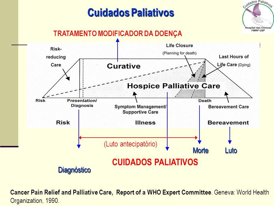 Conjunto de medidas capazes de prover uma melhor qualidade de vida ao doente portador de uma doença que ameace a continuidade da vida e seus familiare