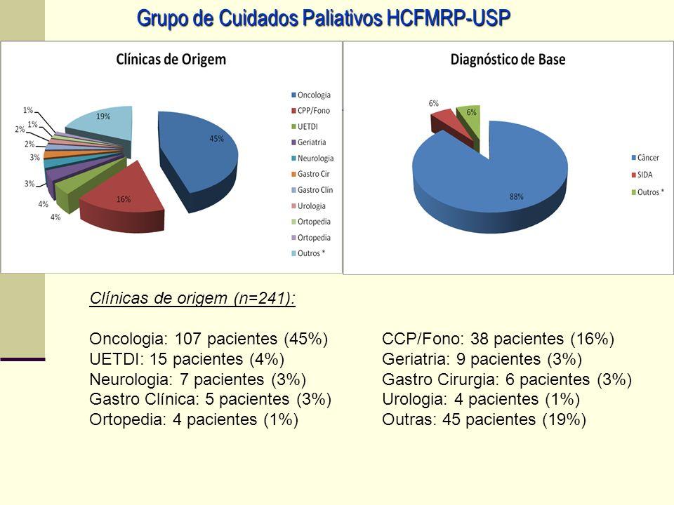 Nos primeiros 12 meses de atividade do grupo (agosto.2010 a julho.2011), nos foram encaminhados 242 pacientes para acompanhamento Grupo de Cuidados Pa