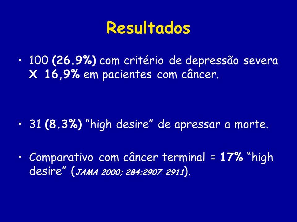 Resultados 100 (26.9%) com critério de depressão severa X 16,9% em pacientes com câncer. 31 (8.3%) high desire de apressar a morte. Comparativo com câ