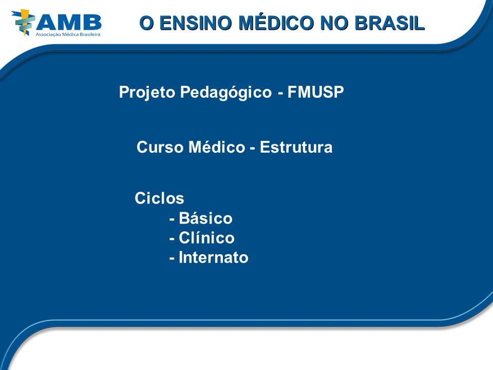 O ENSINO MÉDICO NO BRASIL Projeto Pedagógico - FMUSP Ciclos - Básico - Clínico - Internato Curso Médico - Estrutura