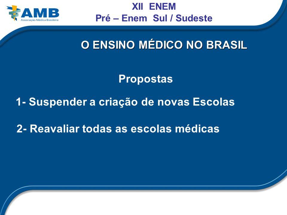 O ENSINO MÉDICO NO BRASIL Propostas 1- Suspender a criação de novas Escolas 2- Reavaliar todas as escolas médicas XII ENEM Pré – Enem Sul / Sudeste