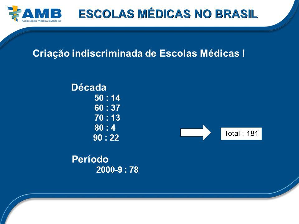 ESCOLAS MÉDICAS NO BRASIL Criação indiscriminada de Escolas Médicas ! Total : 181 Década 50 : 14 60 : 37 70 : 13 80 : 4 90 : 22 Período 2000-9 : 78