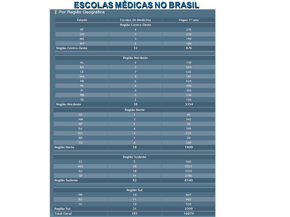 ESCOLAS MÉDICAS NO BRASIL