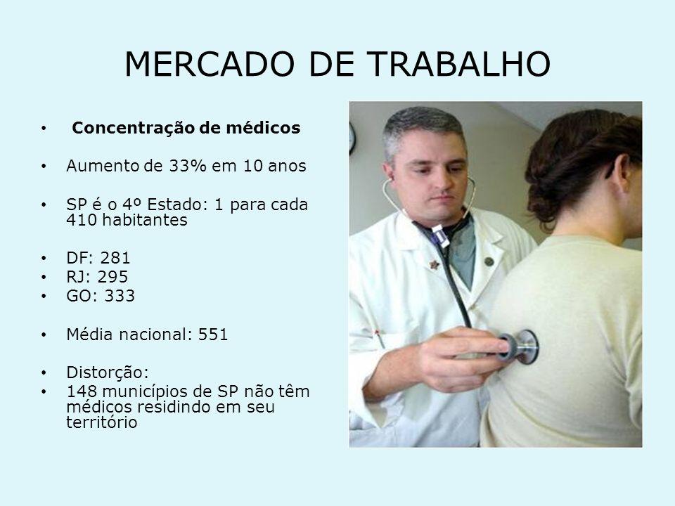 MERCADO DE TRABALHO Multiempregos Uma atividade:17% dos médicos Duas atividades: 30% Três atividades: 30%