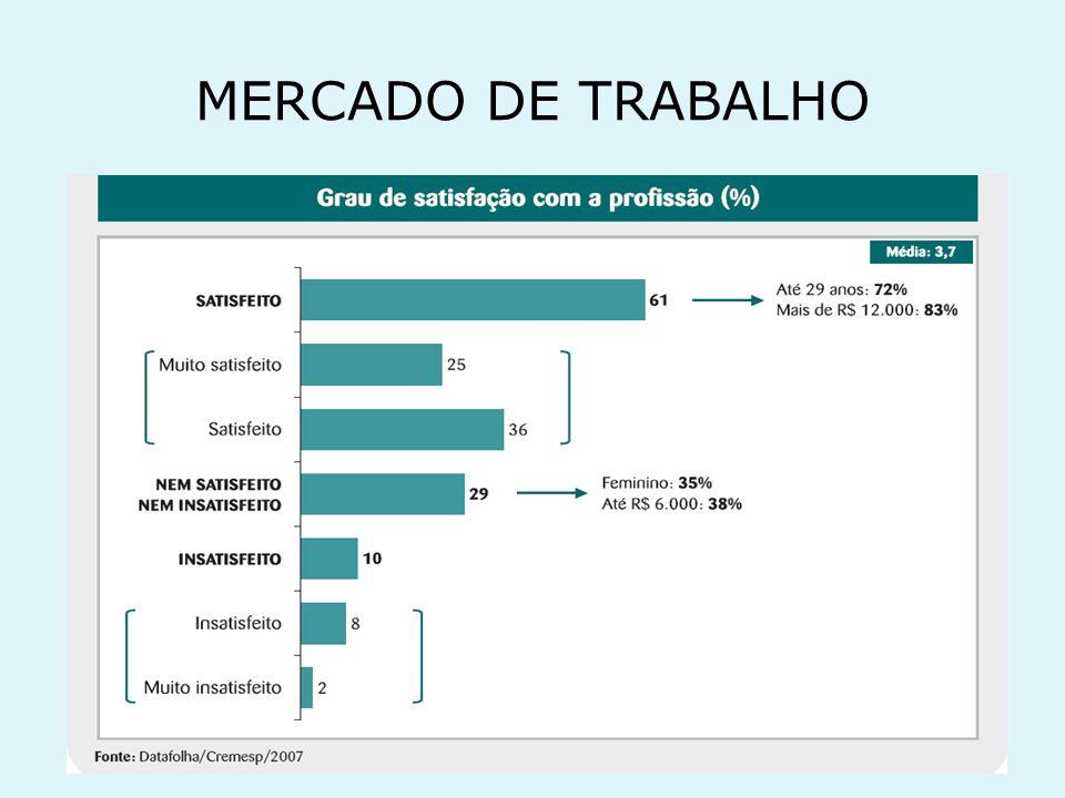 Precarização dos vínculos 70% dos médicos brasileiros (224 mil) têm algum vínculo com o SUS Falta de contratos assinados Ausência total de garantias Demissões sem justificativa (questões políticas ou pessoais)