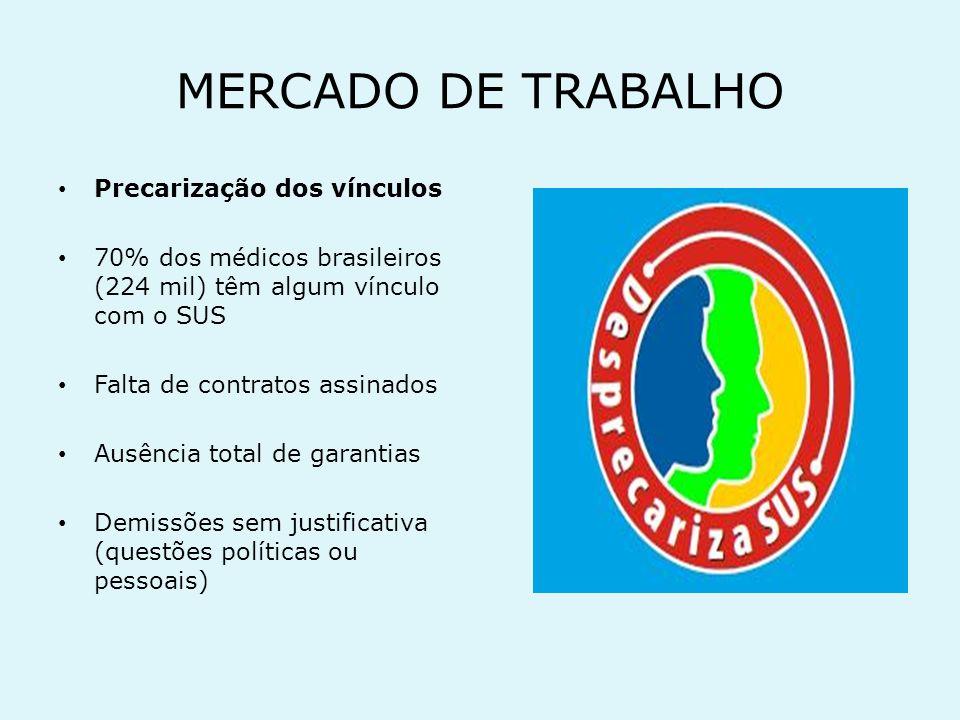 MERCADO DE TRABALHO Hospitais filantrópicos Dívida acumulada: R$ 6 bilhões Defasagem média de 35% nos valores repassados pelo SUS