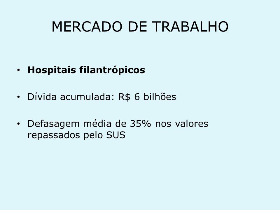 MERCADO DE TRABALHO Hospitais universitários Dívida acumulada de R$ 370 milhões 20 mil postos de trabalho terceirizado s
