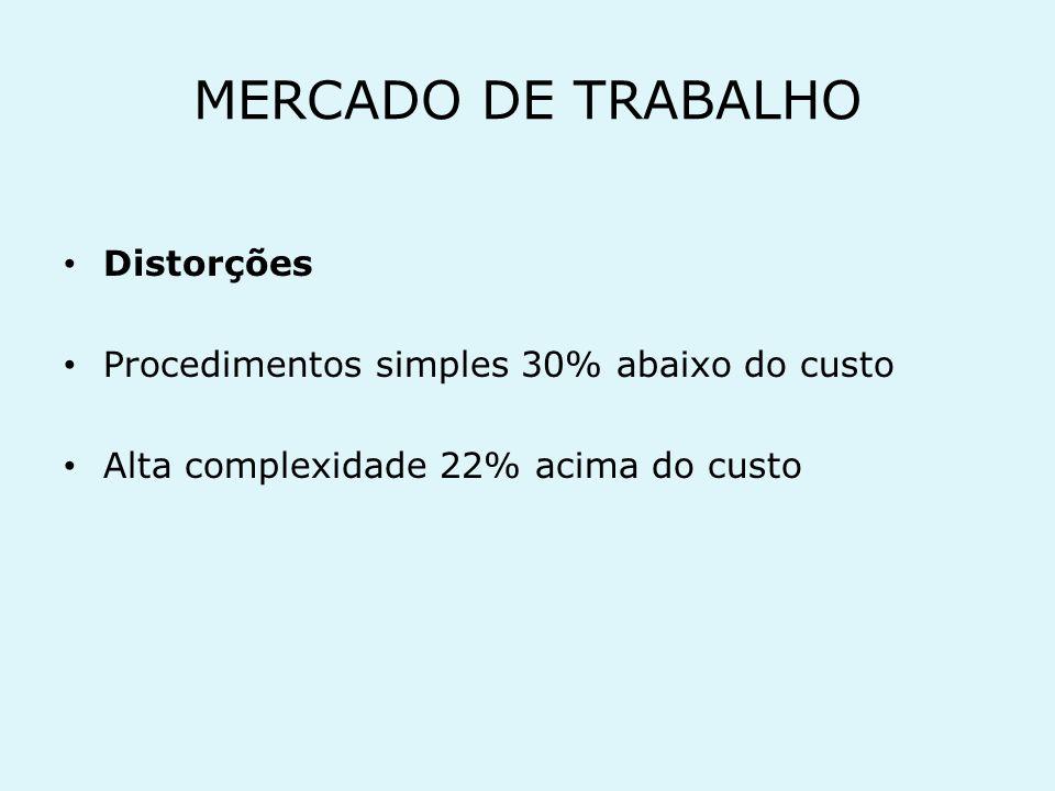 MERCADO DE TRABALHO Remuneração do médico R$ 1.200,00 a R$ 3.000,00 4horas por dia