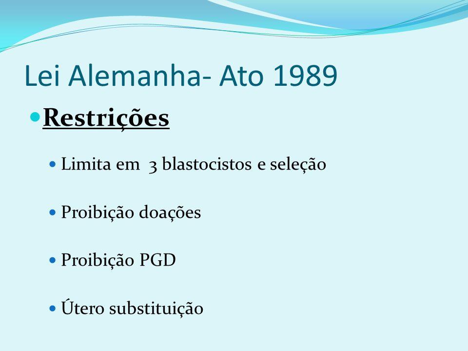 Lei Alemanha- Ato 1989 Restrições Limita em 3 blastocistos e seleção Proibição doações Proibição PGD Útero substituição
