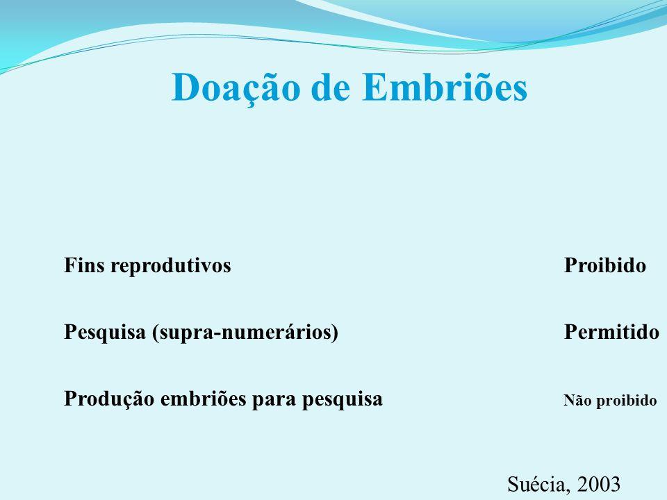 Doação de Embriões Fins reprodutivos Proibido Pesquisa (supra-numerários)Permitido Produção embriões para pesquisa Não proibido Suécia, 2003
