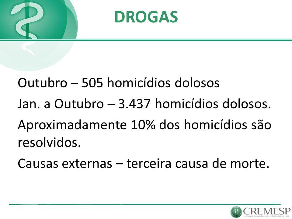 Outubro – 505 homicídios dolosos Jan. a Outubro – 3.437 homicídios dolosos. Aproximadamente 10% dos homicídios são resolvidos. Causas externas – terce