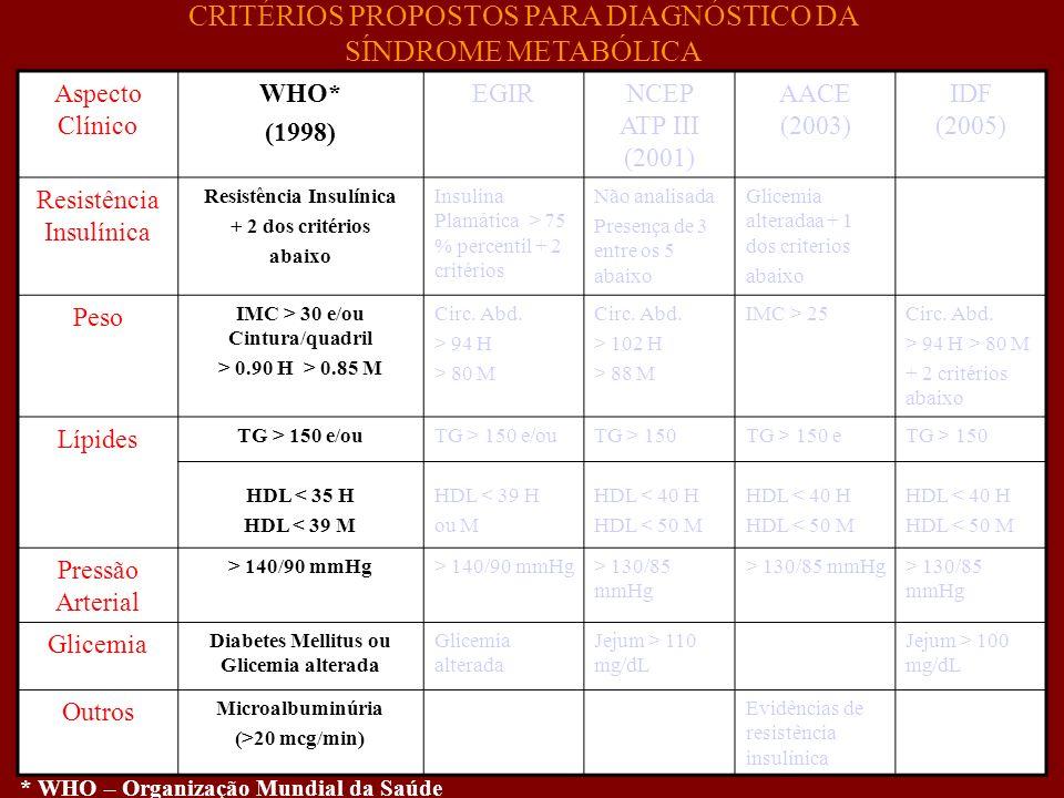 Aspecto Clínico WHO* (1998) EGIRNCEP ATP III (2001) AACE (2003) IDF (2005) Resistência Insulínica + 2 dos critérios abaixo Insulina Plamática > 75 % p
