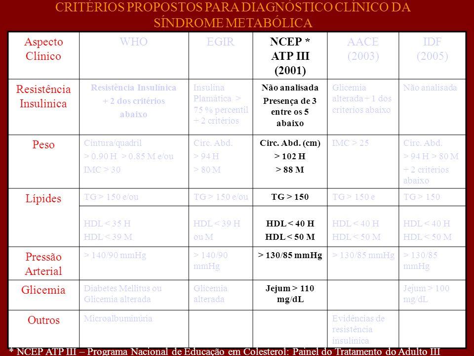 Aspecto Clínico WHOEGIRNCEP * ATP III (2001) AACE (2003) IDF (2005) Resistência Insulinica Resistência Insulínica + 2 dos critérios abaixo Insulina Pl
