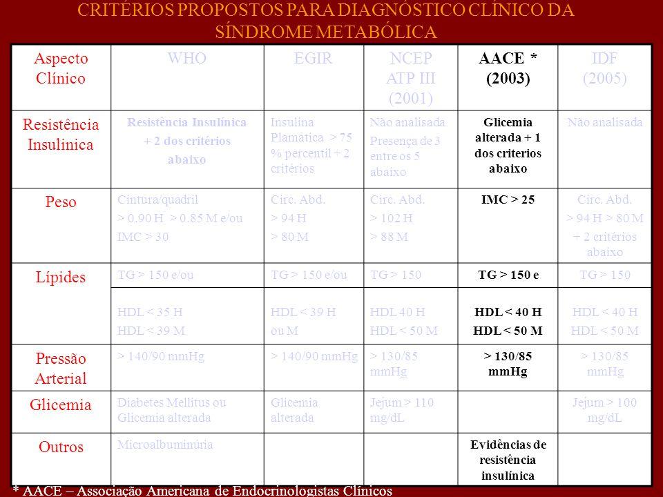 Aspecto Clínico WHOEGIRNCEP ATP III (2001) AACE * (2003) IDF (2005) Resistência Insulinica Resistência Insulínica + 2 dos critérios abaixo Insulina Pl