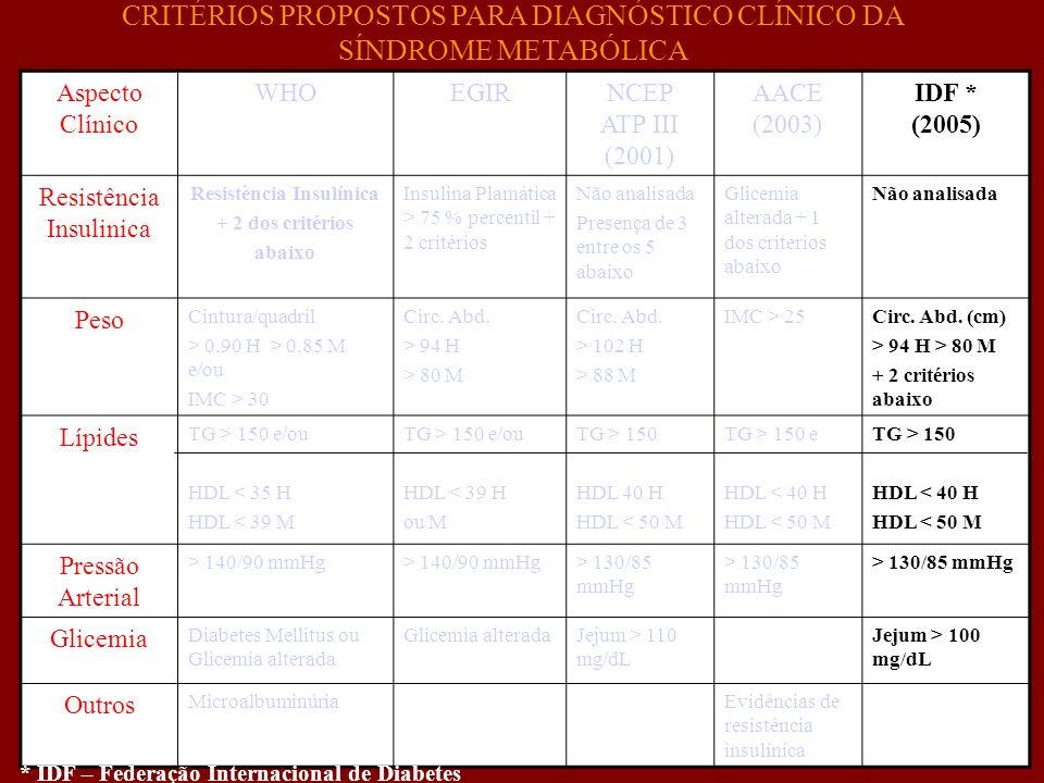 Aspecto Clínico WHOEGIRNCEP ATP III (2001) AACE (2003) IDF * (2005) Resistência Insulinica Resistência Insulínica + 2 dos critérios abaixo Insulina Pl