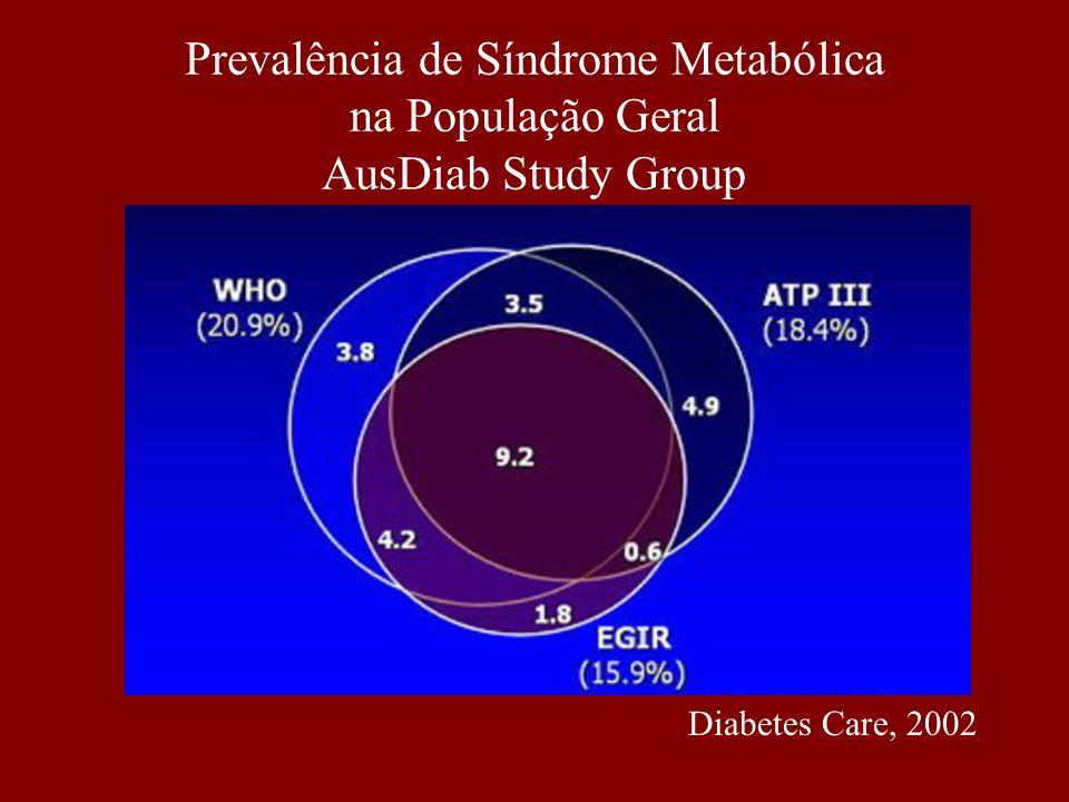 Prevalência de Síndrome Metabólica na População Geral AusDiab Study Group Diabetes Care, 2002