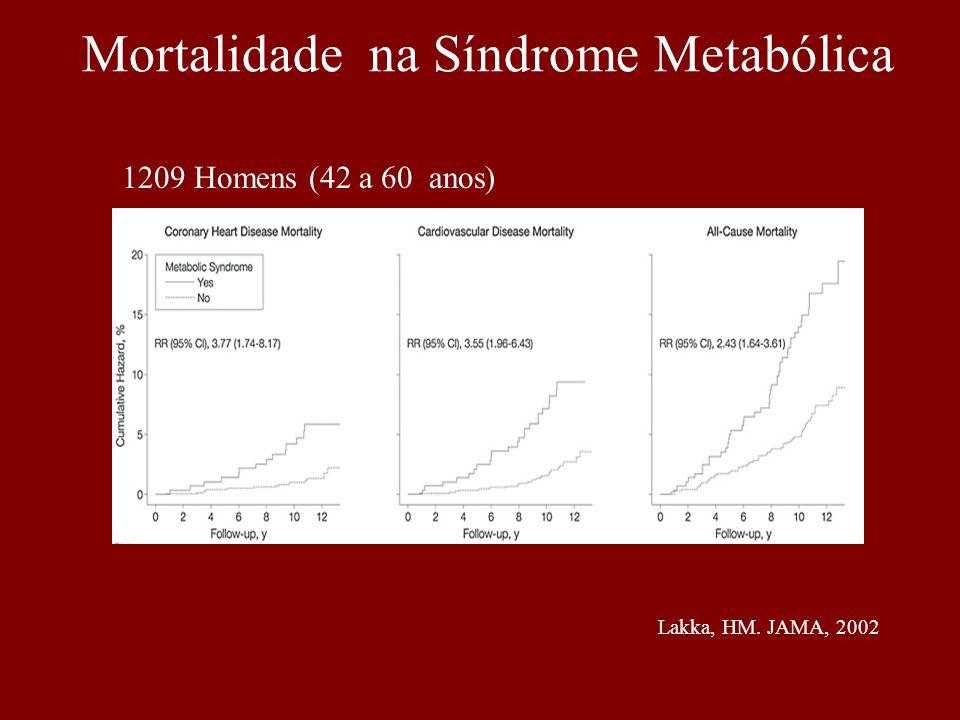 Lakka, HM. JAMA, 2002 Mortalidade na Síndrome Metabólica 1209 Homens (42 a 60 anos)