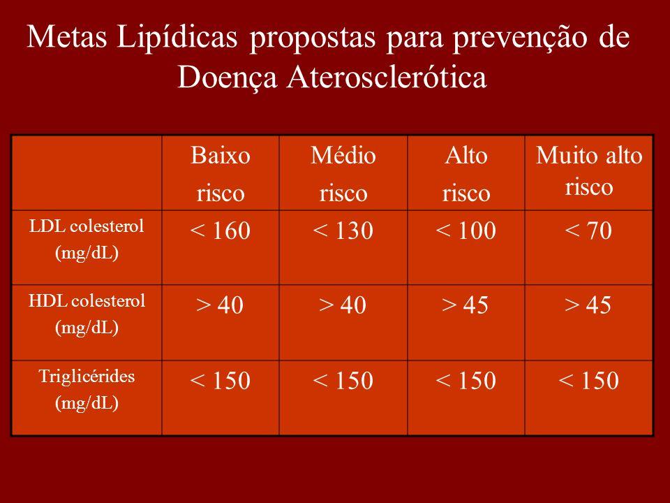Baixo risco Médio risco Alto risco Muito alto risco LDL colesterol (mg/dL) < 160< 130< 100< 70 HDL colesterol (mg/dL) > 40 > 45 Triglicérides (mg/dL)