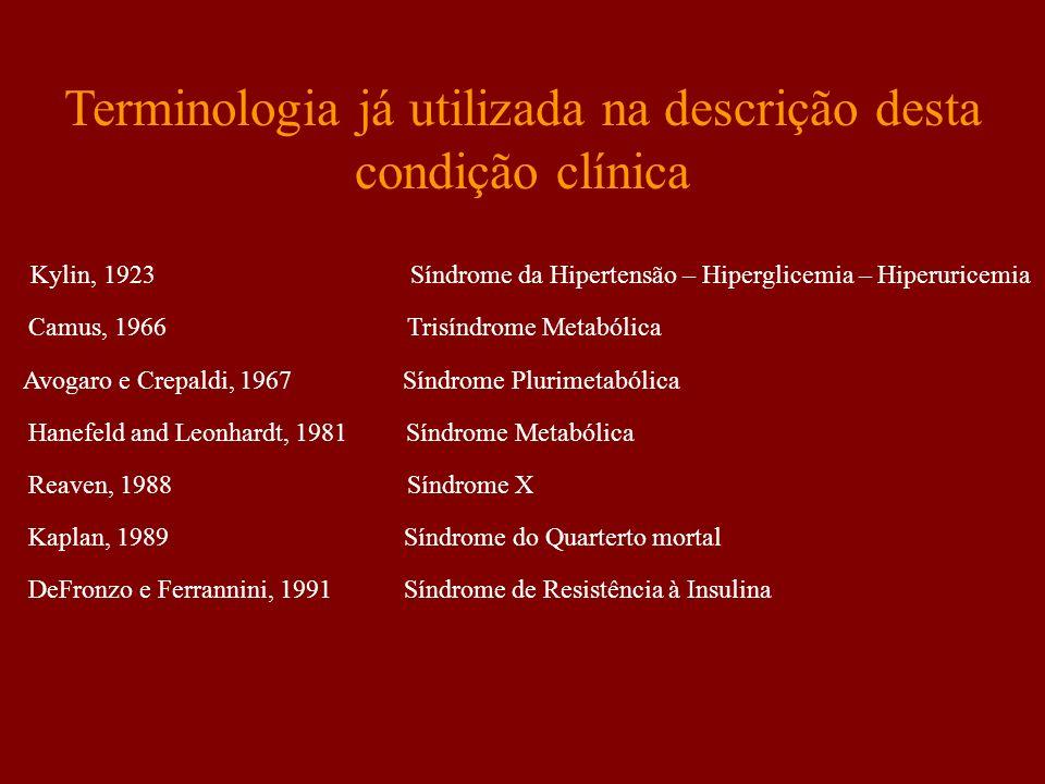 DeFronzo e Ferrannini, 1991 Síndrome de Resistência à Insulina Terminologia já utilizada na descrição desta condição clínica Kylin, 1923 Síndrome da H