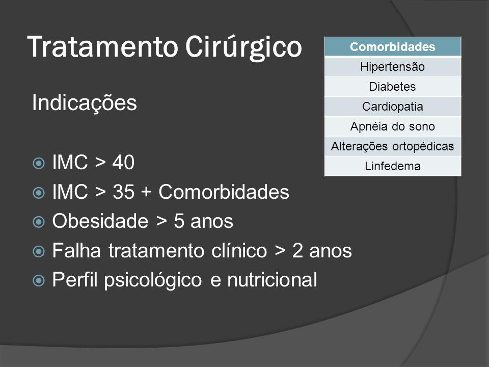 Tratamento Cirúrgico Indicações IMC > 40 IMC > 35 + Comorbidades Obesidade > 5 anos Falha tratamento clínico > 2 anos Perfil psicológico e nutricional