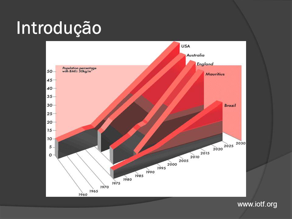 Introdução Epidemia Taxa de ascensão Brasil 0,2 – 0,36% Europa e EUA 0,5 – 1% 300.000 mortes por ano 2ª causa de morte evitável US$ 117milhões