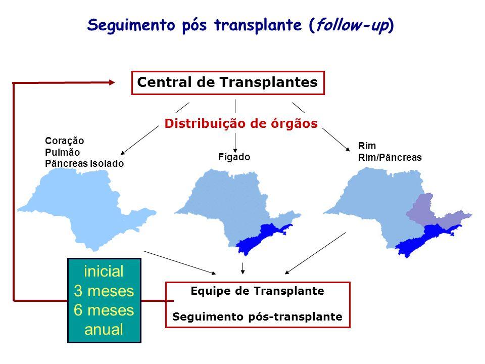 HCRP Coração Pulmão Pâncreas isolado Fígado Rim Rim/Pâncreas Central de Transplantes Distribuição de órgãos Equipe de Transplante Seguimento pós-trans