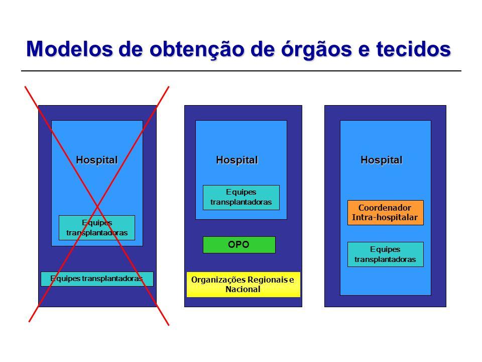 Modelos de obtenção de órgãos e tecidos Hospital Equipes transplantadoras Hospital OPO Organizações Regionais e Nacional Hospital Coordenador Intra-ho