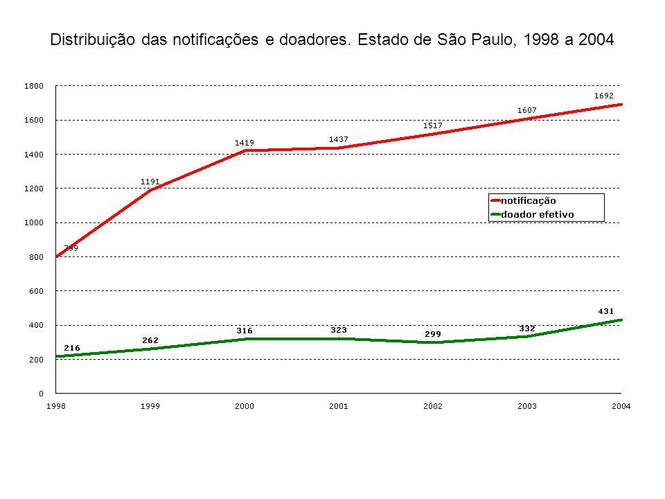 Distribuição das notificações e doadores. Estado de São Paulo, 1998 a 2004