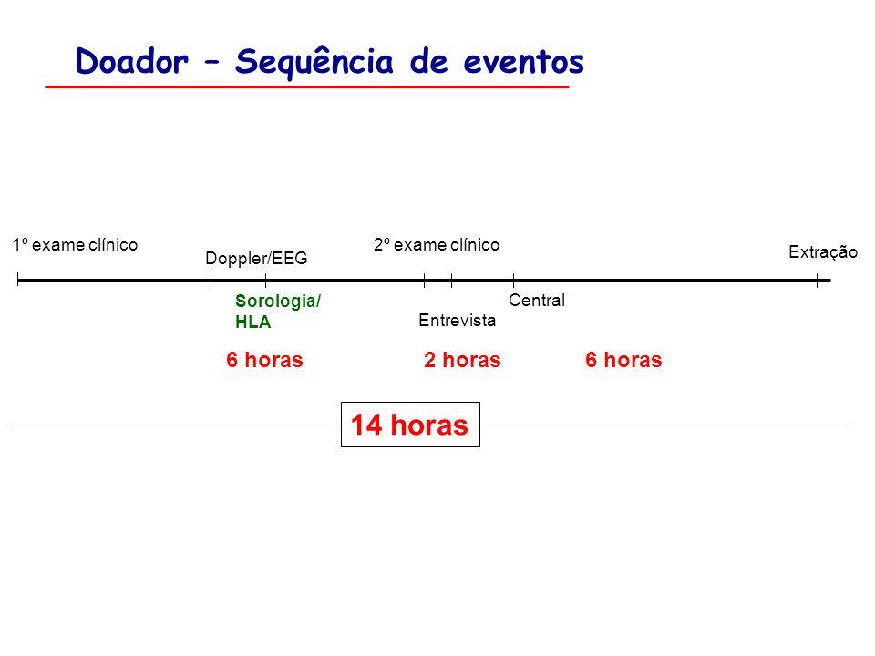 1º exame clínico2º exame clínico Doppler/EEG Sorologia/ HLA Extração Central Entrevista 14 horas Doador – Sequência de eventos 6 horas 2 horas