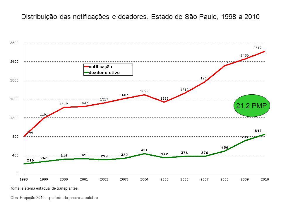 Distribuição das notificações e doadores. Estado de São Paulo, 1998 a 2010 fonte: sistema estadual de transplantes Obs. Projeção 2010 – período de jan